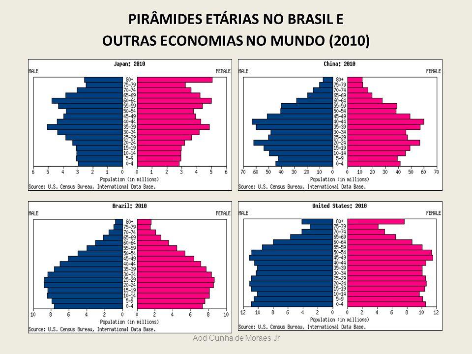 Aod Cunha de Moraes Jr PIRÂMIDES ETÁRIAS NO BRASIL E OUTRAS ECONOMIAS NO MUNDO (2010)
