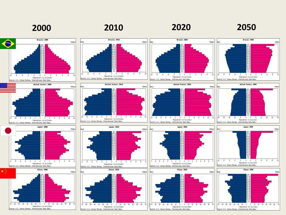 Aod Cunha de Moraes Jr 2000 2010 20202050