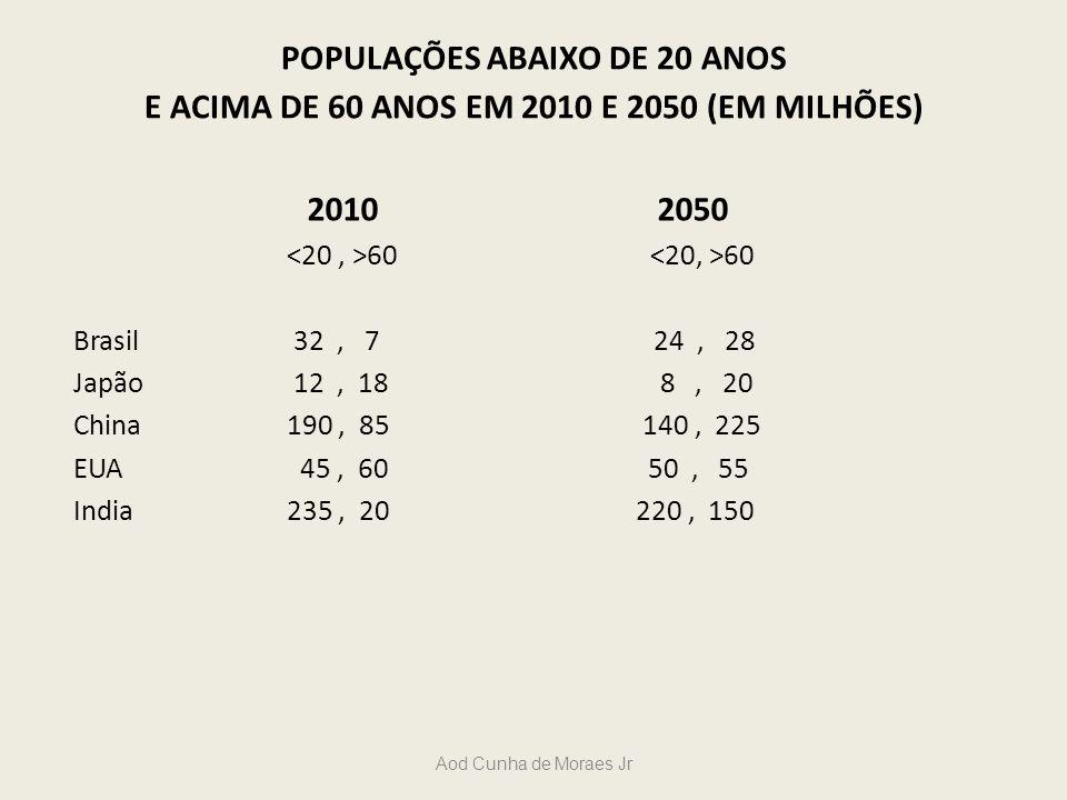Aod Cunha de Moraes Jr POPULAÇÕES ABAIXO DE 20 ANOS E ACIMA DE 60 ANOS EM 2010 E 2050 (EM MILHÕES) 2010 2050 60 60 Brasil 32, 7 24, 28 Japão 12, 18 8,