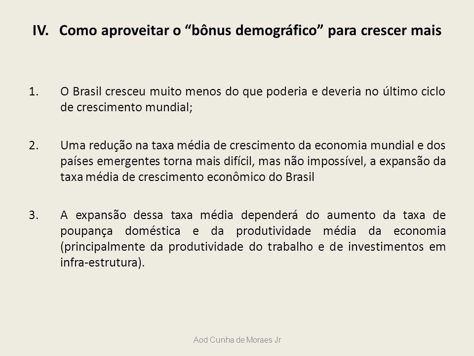 IV. Como aproveitar o bônus demográfico para crescer mais 1.O Brasil cresceu muito menos do que poderia e deveria no último ciclo de crescimento mundi