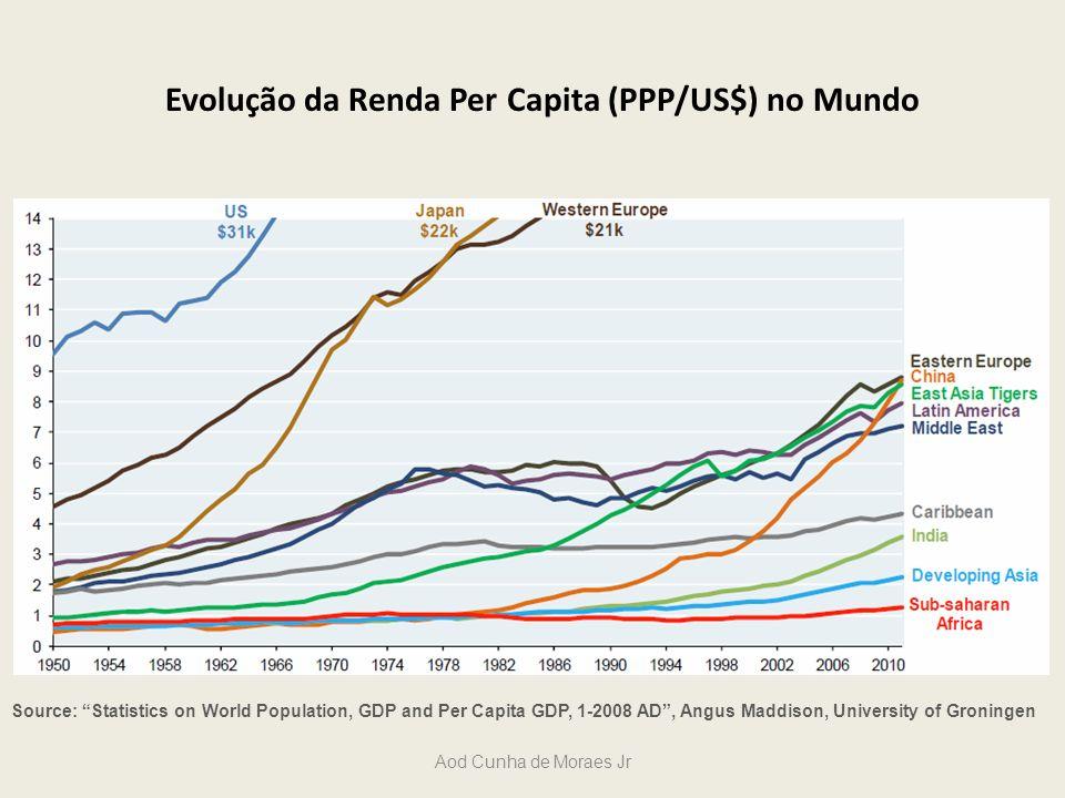 Evolução da Renda Per Capita (PPP/US$) no Mundo Source: Statistics on World Population, GDP and Per Capita GDP, 1-2008 AD, Angus Maddison, University