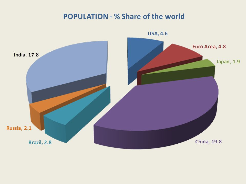 POPULATION - % Share of the world
