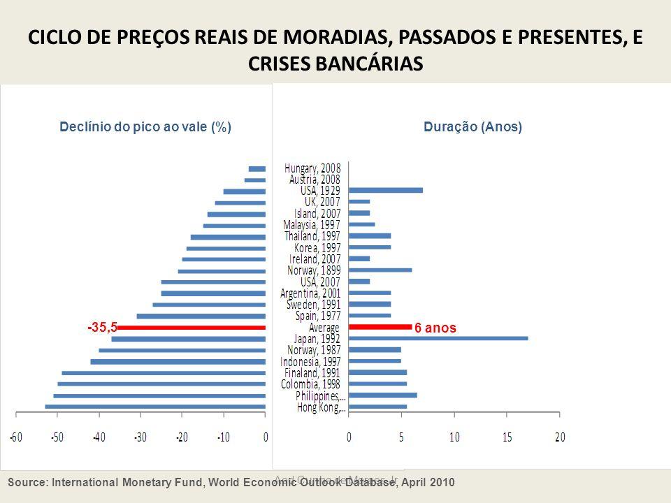 Source: International Monetary Fund, World Economic Outlook Database, April 2010 CICLO DE PIB PER CAPITA REAL, NO PASSADO, E CRISES BANCÁRIAS Declínio do pico ao vale (%) Duração (Anos) -9,3 1,9 anos Aod Cunha de Moraes Jr