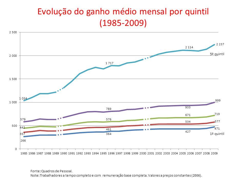 Evolução do ganho médio mensal por quintil (1985-2009) Fonte: Quadros de Pessoal. Note: Trabalhadores a tempo completo e com remuneração base completa