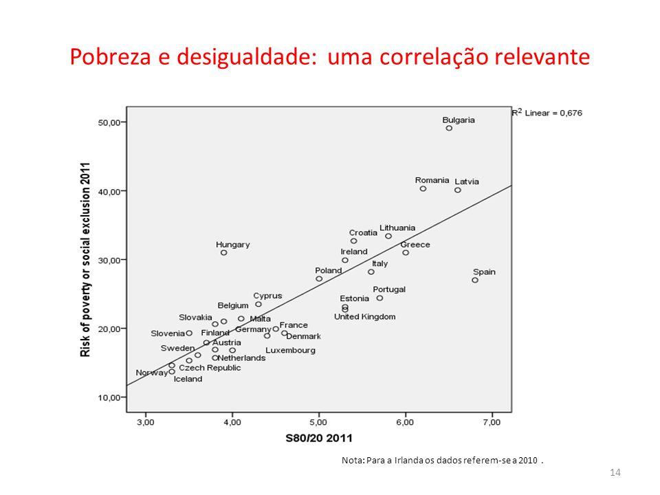 Pobreza e desigualdade: uma correlação relevante Nota: Para a Irlanda os dados referem-se a 2010. 14