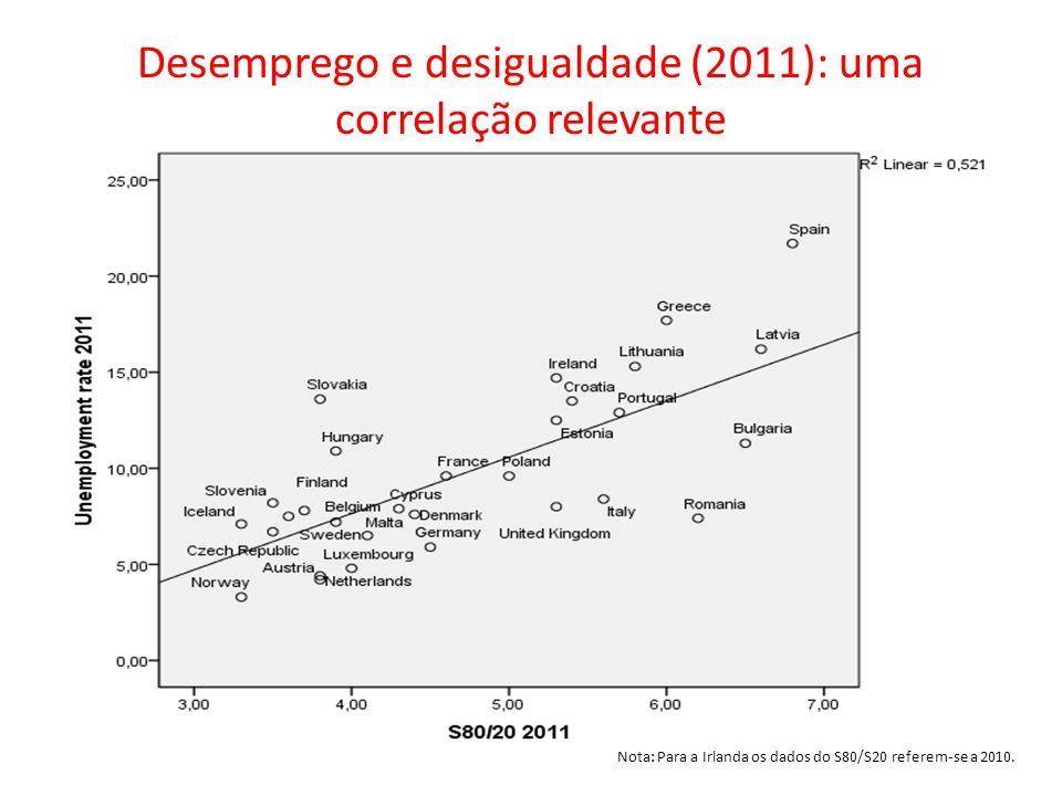 Desemprego e desigualdade (2011): uma correlação relevante Nota: Para a Irlanda os dados do S80/S20 referem-se a 2010.