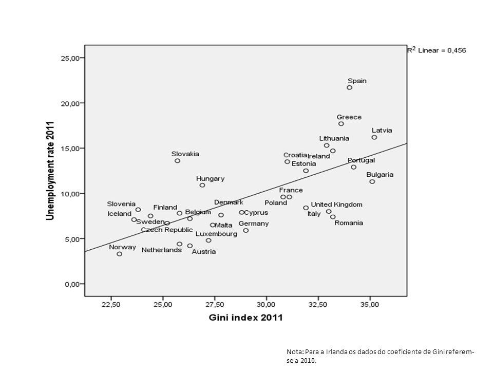 Nota: Para a Irlanda os dados do coeficiente de Gini referem- se a 2010.