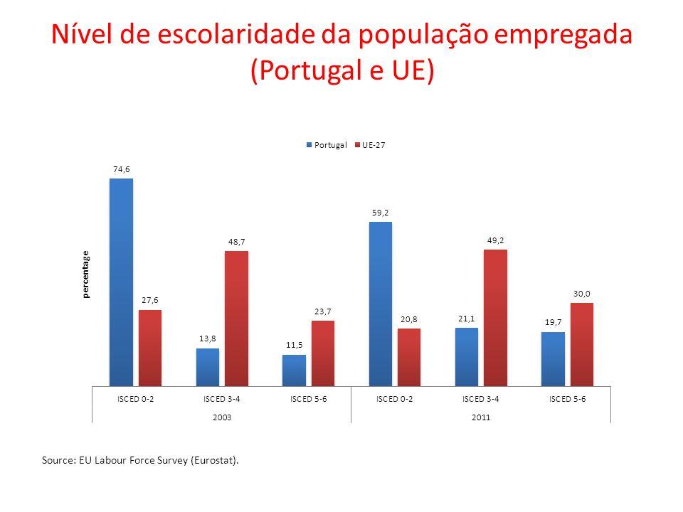 Nível de escolaridade da população empregada (Portugal e UE) Source: EU Labour Force Survey (Eurostat).