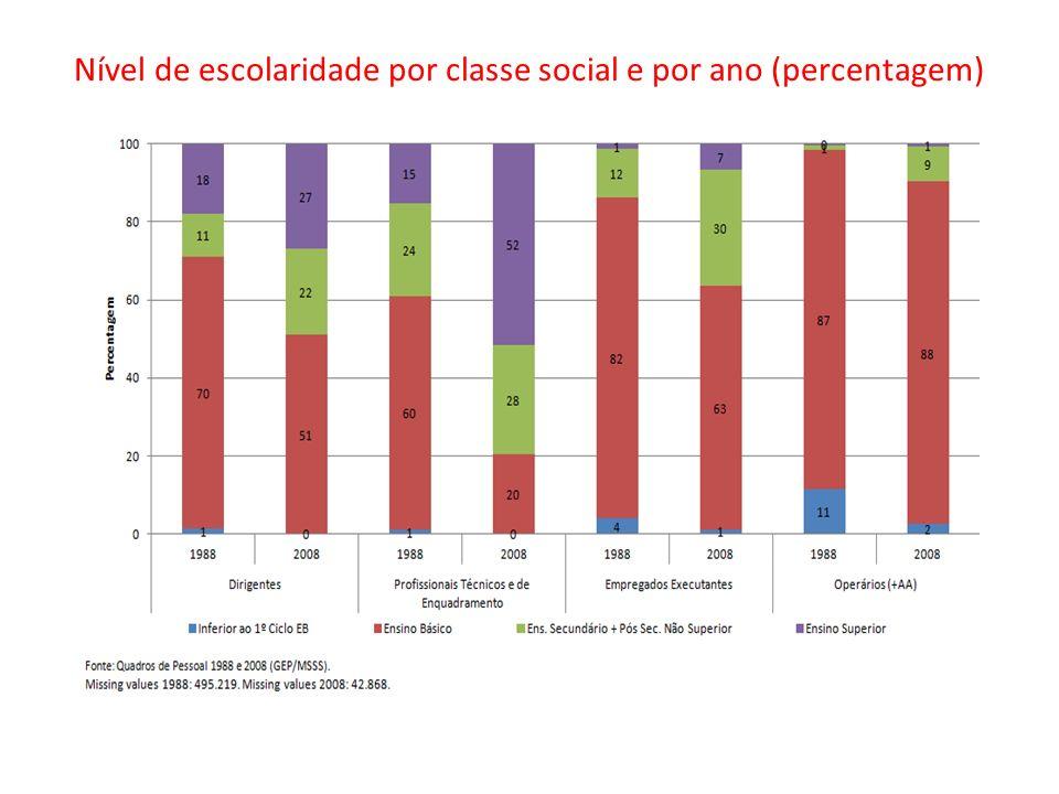Nível de escolaridade por classe social e por ano (percentagem)