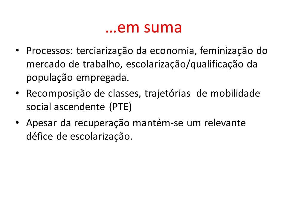 …em suma Processos: terciarização da economia, feminização do mercado de trabalho, escolarização/qualificação da população empregada. Recomposição de