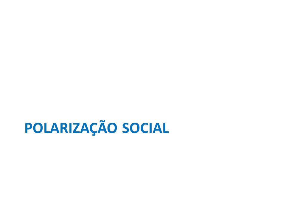 POLARIZAÇÃO SOCIAL