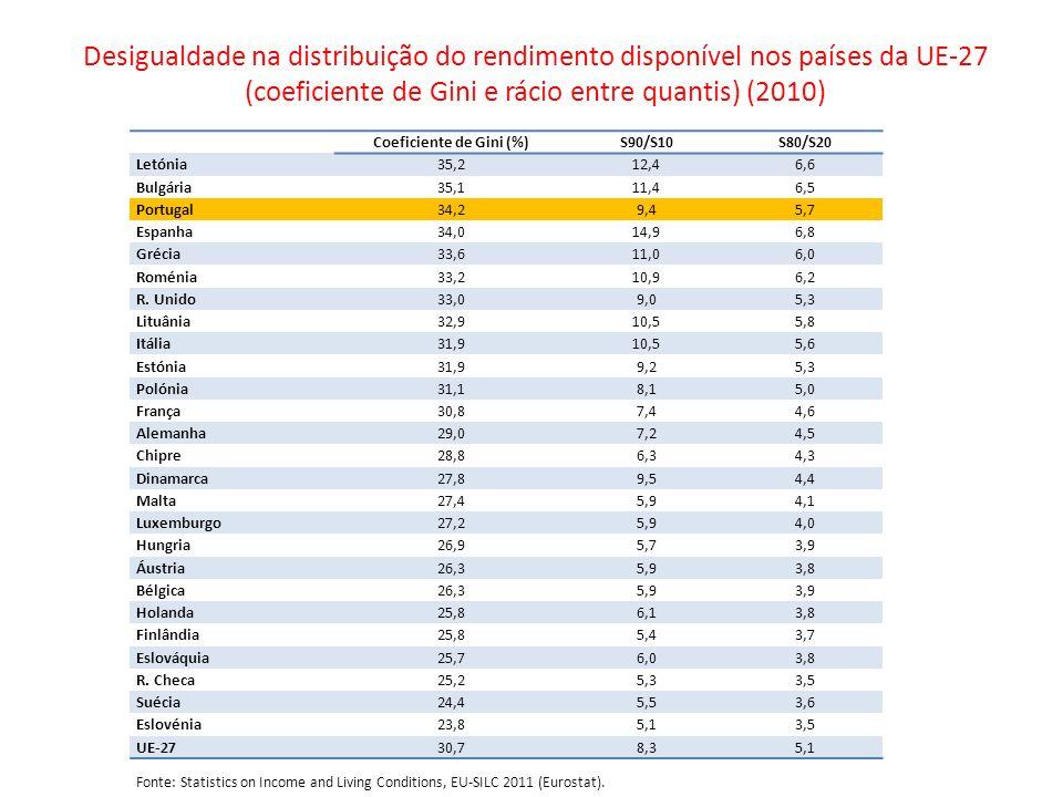 Desigualdade na distribuição do rendimento disponível nos países da UE-27 (coeficiente de Gini e rácio entre quantis) (2010) Coeficiente de Gini (%)S9