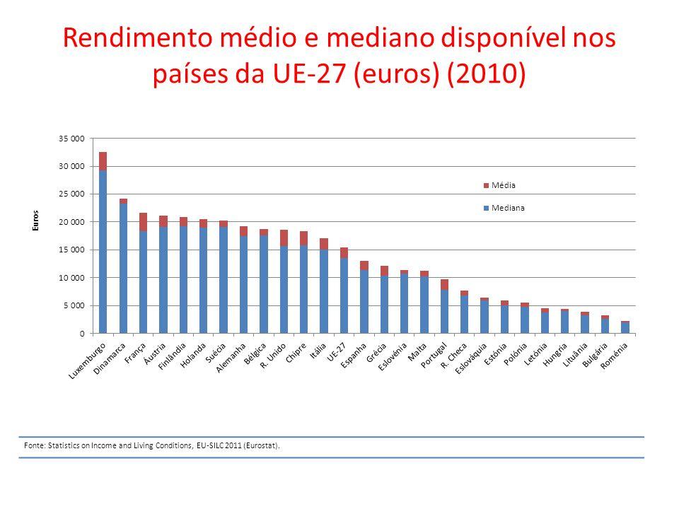 Rendimento médio e mediano disponível nos países da UE-27 (euros) (2010) Fonte: Statistics on Income and Living Conditions, EU-SILC 2011 (Eurostat).