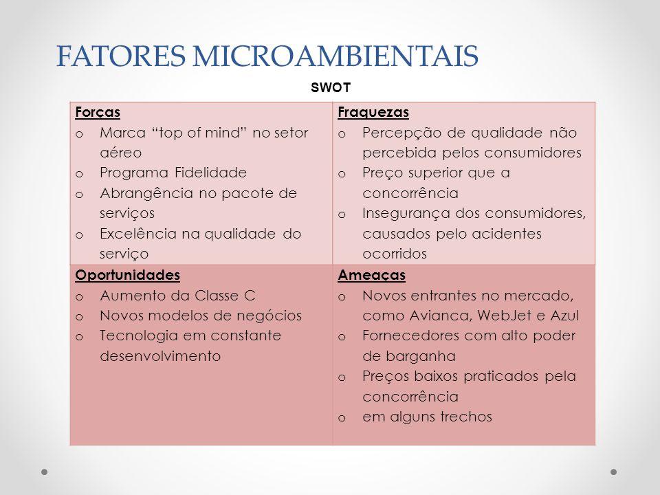 FATORES MICROAMBIENTAIS 5 Forças de Porter