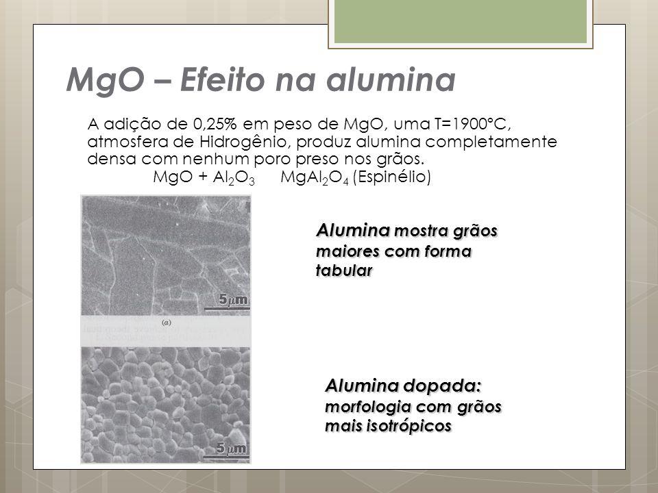 A adição de 0,25% em peso de MgO, uma T=1900ºC, atmosfera de Hidrogênio, produz alumina completamente densa com nenhum poro preso nos grãos. MgO + Al