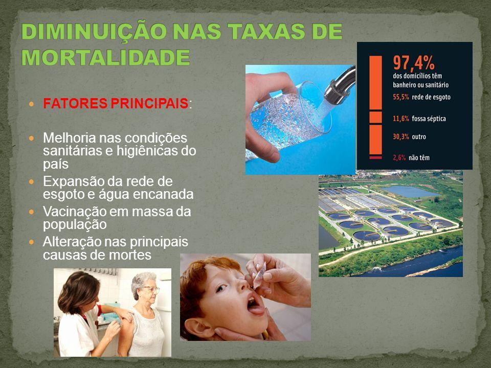 FATORES PRINCIPAIS: Melhoria nas condições sanitárias e higiênicas do país Expansão da rede de esgoto e água encanada Vacinação em massa da população