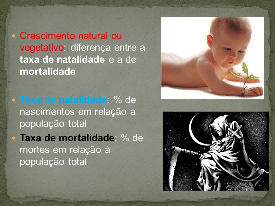 Crescimento natural ou vegetativo: diferença entre a taxa de natalidade e a de mortalidade Taxa de natalidade: % de nascimentos em relação a população