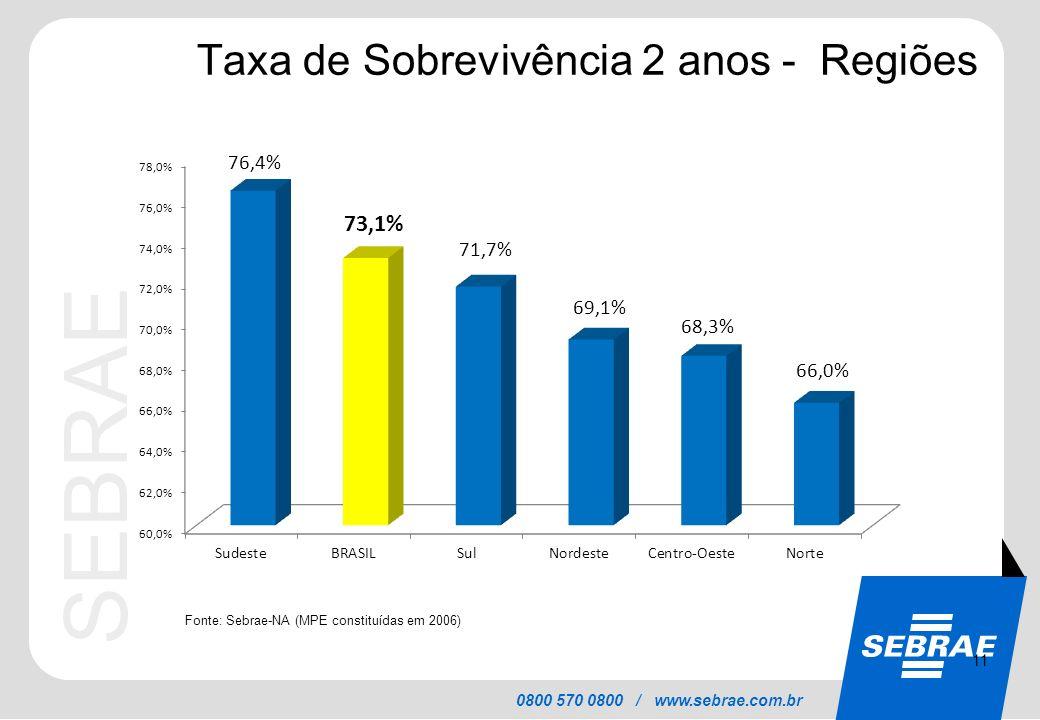 SEBRAE 0800 570 0800 / www.sebrae.com.br Taxa de Sobrevivência 2 anos - Regiões Fonte: Sebrae-NA (MPE constituídas em 2006) 11