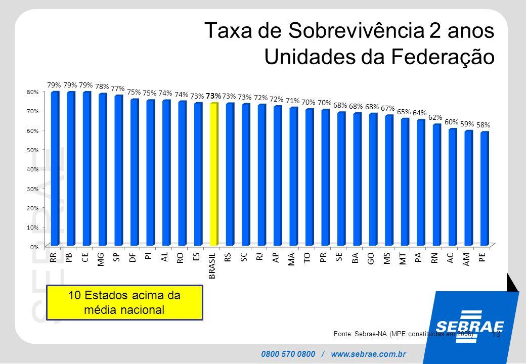 SEBRAE 0800 570 0800 / www.sebrae.com.br Taxa de Sobrevivência 2 anos Unidades da Federação 13 Fonte: Sebrae-NA (MPE constituídas em 2006) 10 Estados