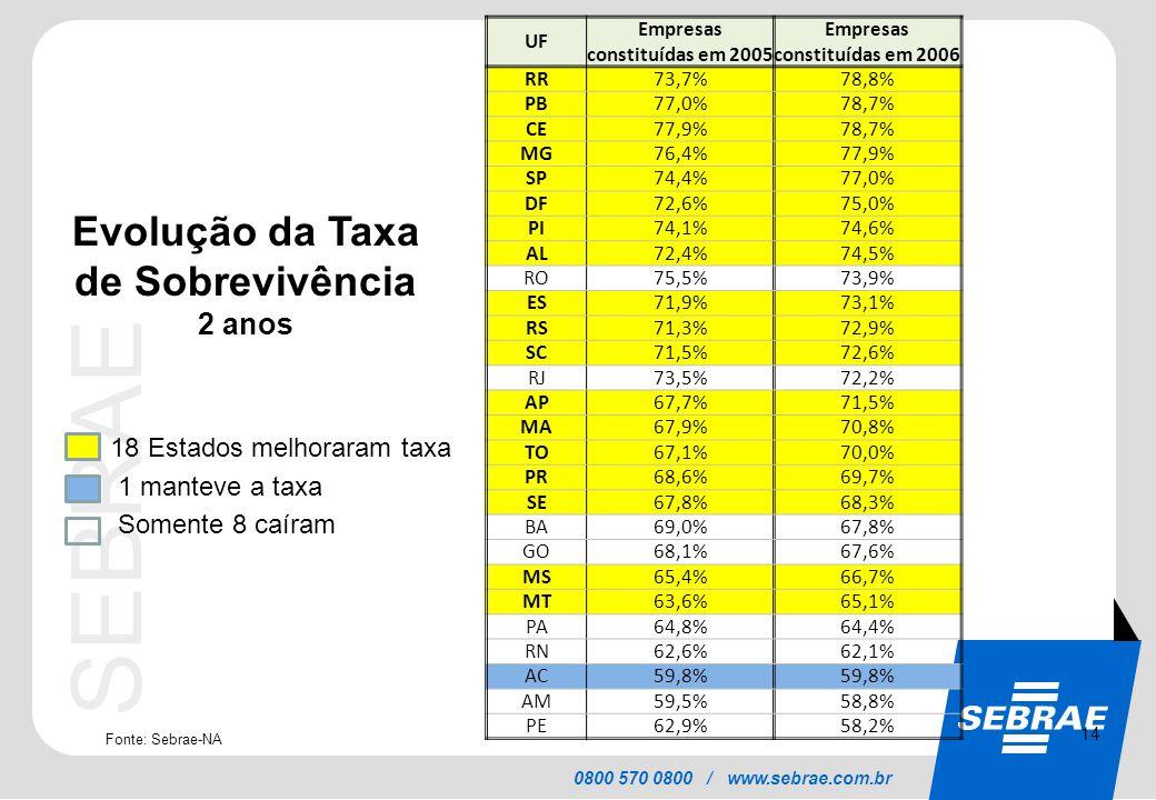 SEBRAE 0800 570 0800 / www.sebrae.com.br 18 Estados melhoraram taxa 1 manteve a taxa Somente 8 caíram Fonte: Sebrae-NA 14 UF Empresas constituídas em
