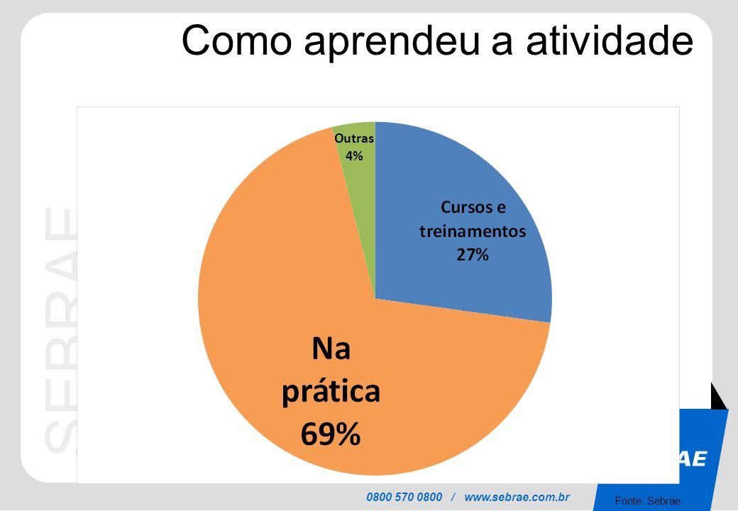 SEBRAE 0800 570 0800 / www.sebrae.com.br Como aprendeu a atividade Fonte: Sebrae.
