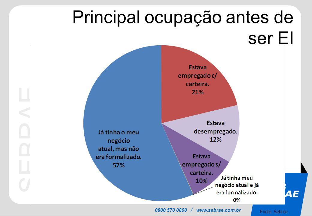 SEBRAE 0800 570 0800 / www.sebrae.com.br Principal ocupação antes de ser EI Fonte: Sebrae.