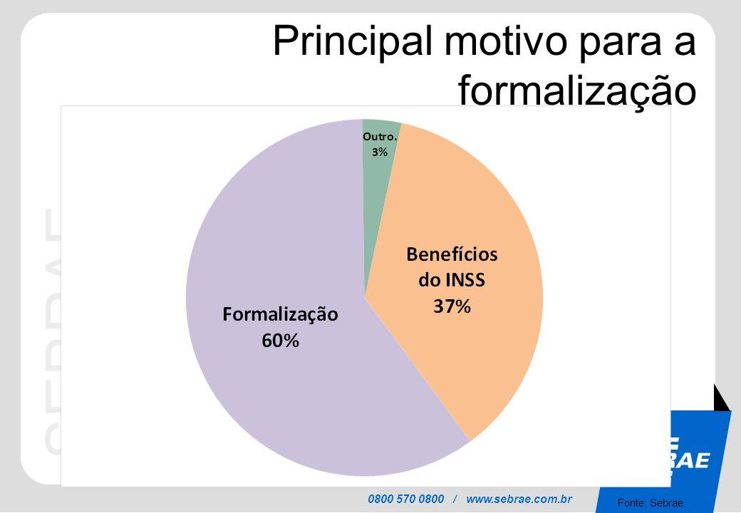 SEBRAE 0800 570 0800 / www.sebrae.com.br Principal motivo para a formalização Fonte: Sebrae.