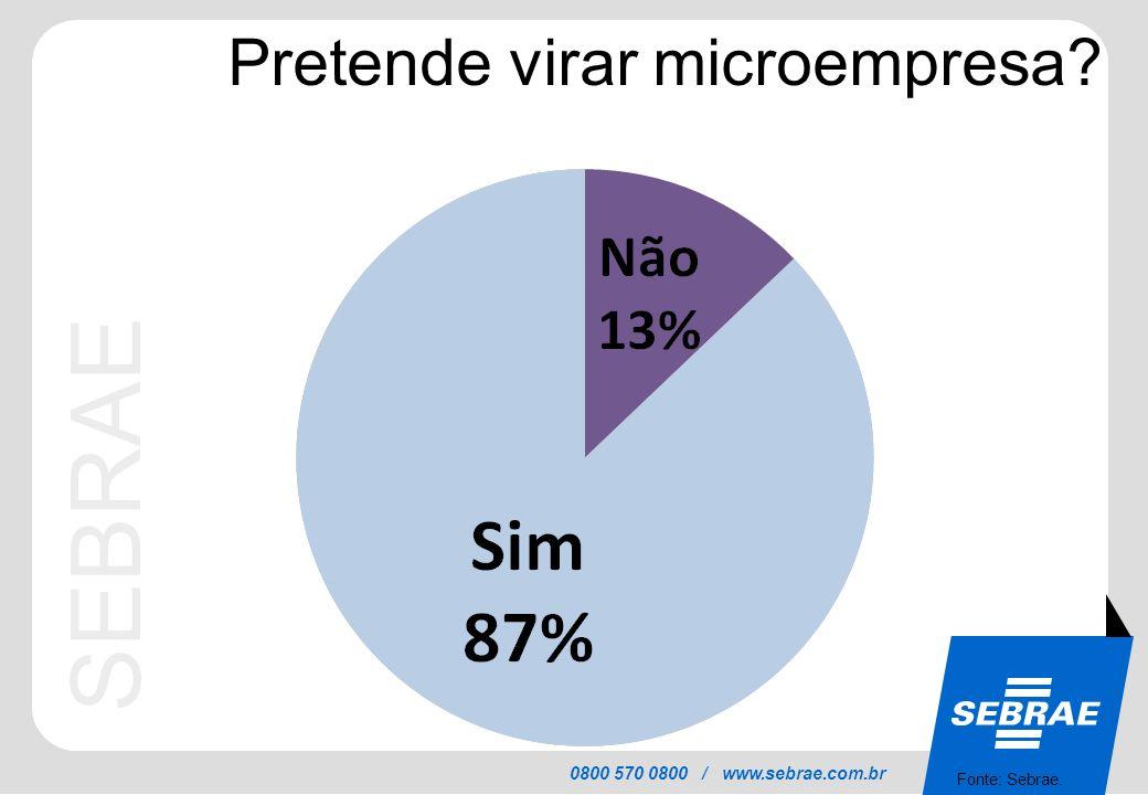 SEBRAE 0800 570 0800 / www.sebrae.com.br Pretende virar microempresa? Fonte: Sebrae.