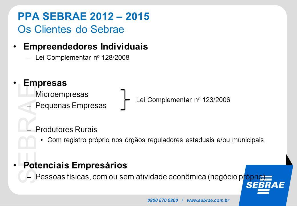 SEBRAE 0800 570 0800 / www.sebrae.com.br Empreendedores Individuais –Lei Complementar n o 128/2008 Empresas –Microempresas –Pequenas Empresas –Produto