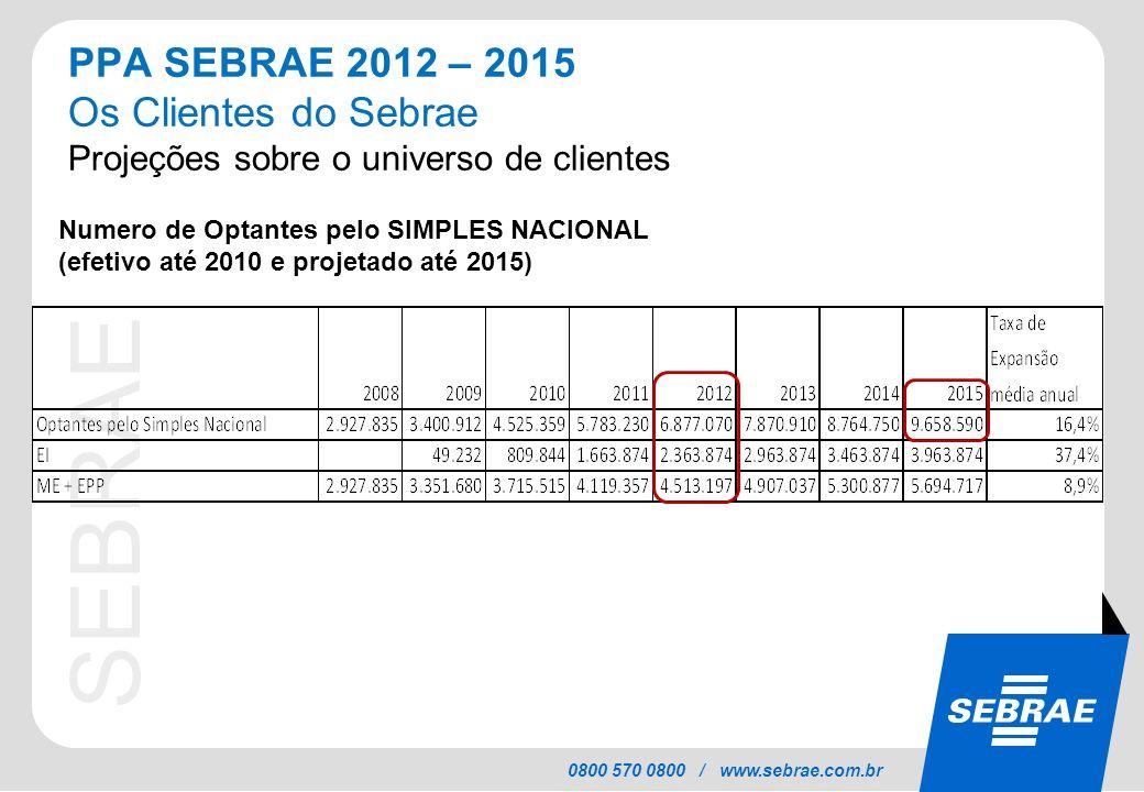 SEBRAE 0800 570 0800 / www.sebrae.com.br PPA SEBRAE 2012 – 2015 Os Clientes do Sebrae Projeções sobre o universo de clientes Numero de Optantes pelo S