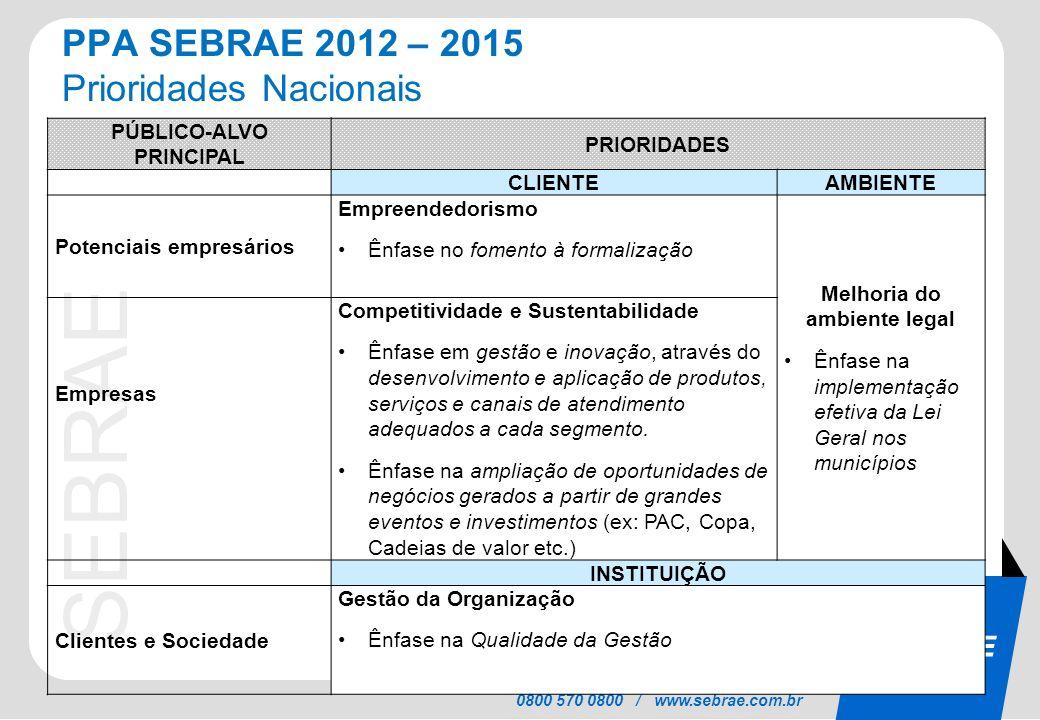 SEBRAE 0800 570 0800 / www.sebrae.com.br PPA SEBRAE 2012 – 2015 Prioridades Nacionais PÚBLICO-ALVO PRINCIPAL PRIORIDADES CLIENTE AMBIENTE Potenciais e
