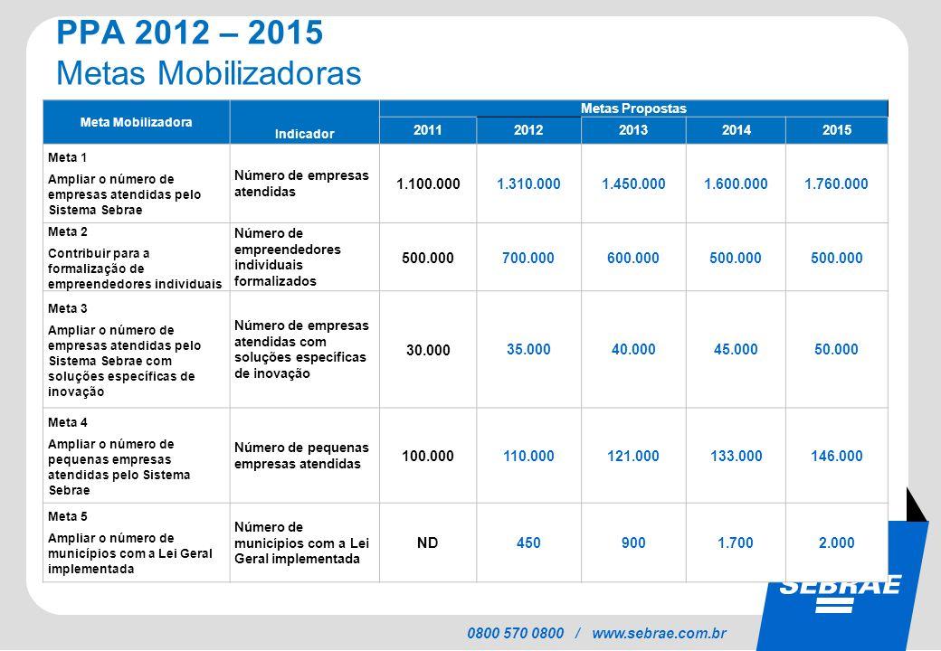 SEBRAE 0800 570 0800 / www.sebrae.com.br PPA 2012 – 2015 Metas Mobilizadoras Meta Mobilizadora Indicador Metas Propostas 2011 2012201320142015 Meta 1
