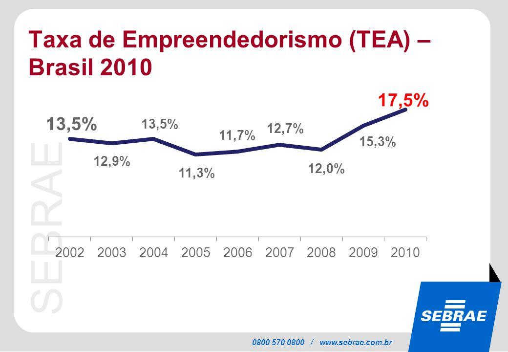 SEBRAE 0800 570 0800 / www.sebrae.com.br Taxa de Empreendedorismo (TEA) – Brasil 2010