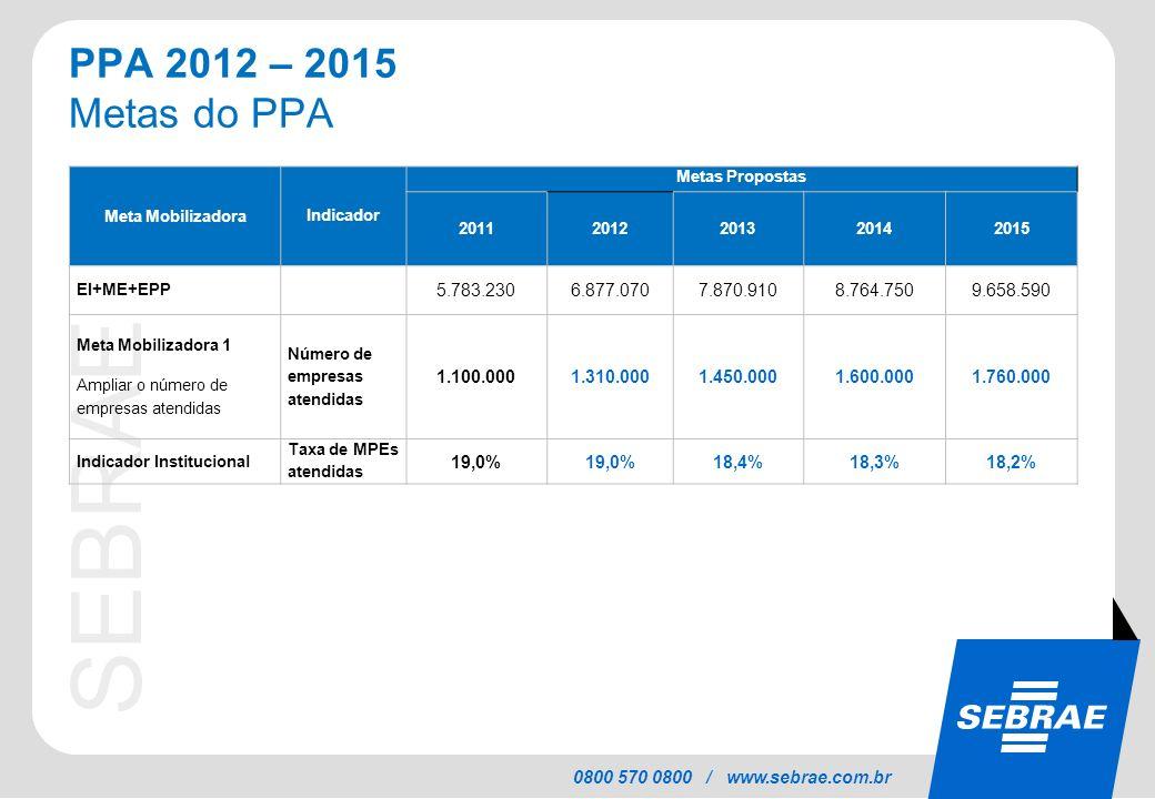 SEBRAE 0800 570 0800 / www.sebrae.com.br PPA 2012 – 2015 Metas do PPA Meta Mobilizadora Indicador Metas Propostas 20112012201320142015 EI+ME+EPP 5.783