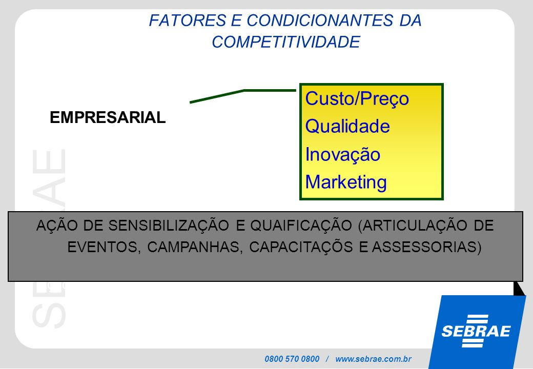 SEBRAE 0800 570 0800 / www.sebrae.com.br FATORES E CONDICIONANTES DA COMPETITIVIDADE EMPRESARIAL Custo/Preço Qualidade Inovação Marketing * Ação de Mo