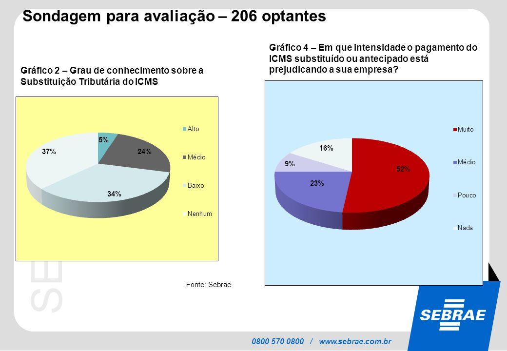 SEBRAE 0800 570 0800 / www.sebrae.com.br Sondagem para avaliação – 206 optantes Gráfico 2 – Grau de conhecimento sobre a Substituição Tributária do IC