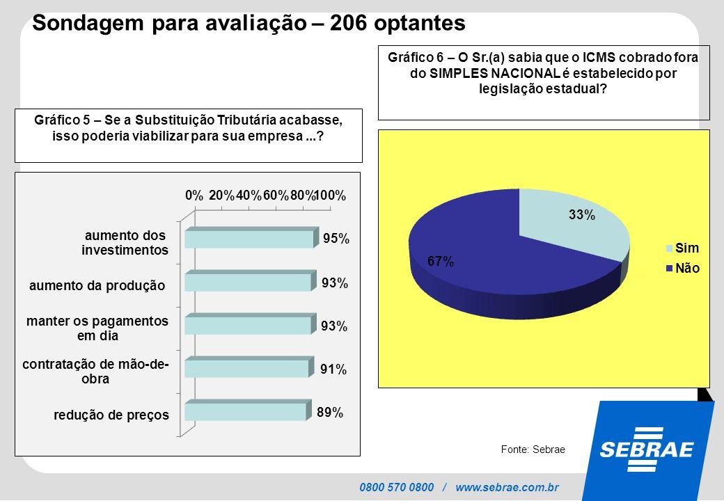 SEBRAE 0800 570 0800 / www.sebrae.com.br Sondagem para avaliação – 206 optantes Gráfico 5 – Se a Substituição Tributária acabasse, isso poderia viabil