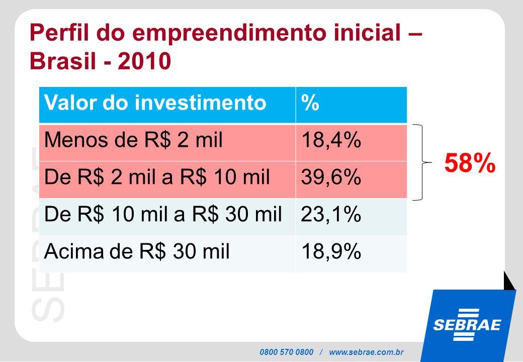 SEBRAE 0800 570 0800 / www.sebrae.com.br Perfil do empreendimento inicial – Brasil - 2010 Valor do investimento% Menos de R$ 2 mil18,4% De R$ 2 mil a