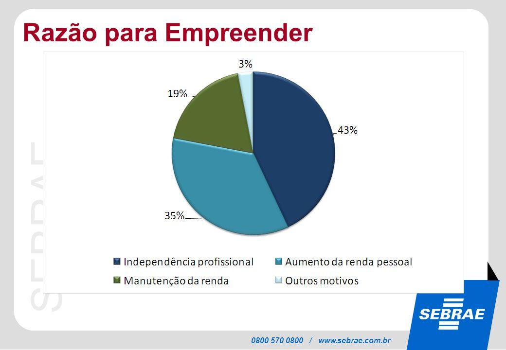 SEBRAE 0800 570 0800 / www.sebrae.com.br Razão para Empreender