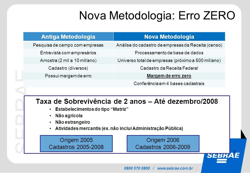 SEBRAE 0800 570 0800 / www.sebrae.com.br Nova Metodologia: Erro ZERO Taxa de Sobrevivência de 2 anos – Até dezembro/2008 Estabelecimentos do tipo Matr