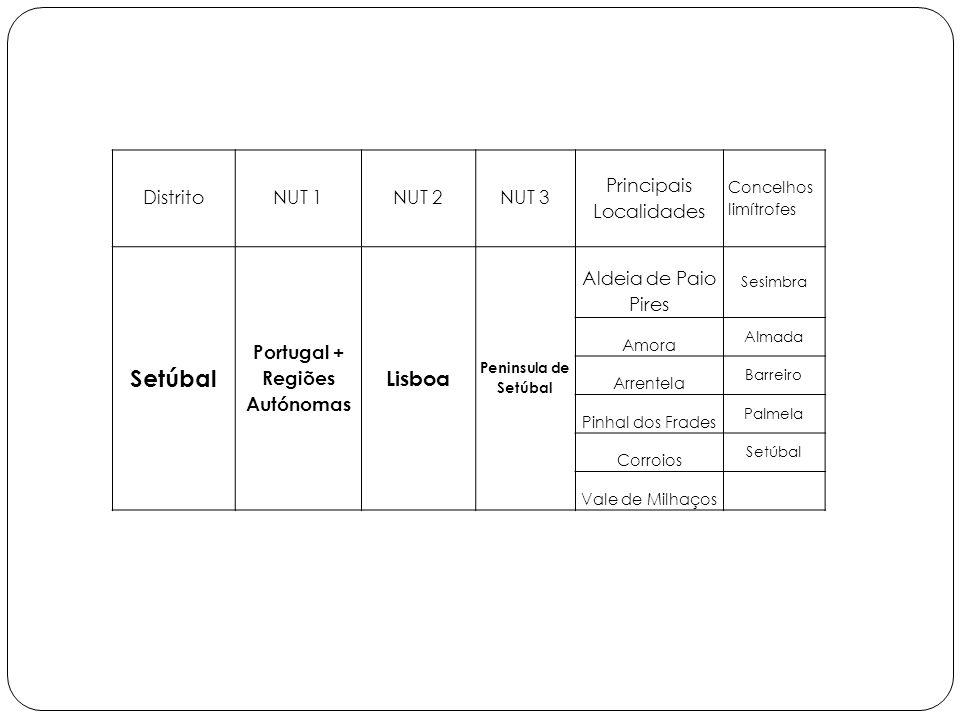 DistritoNUT 1NUT 2NUT 3 Principais Localidades Concelhos limítrofes Setúbal Portugal + Regiões Autónomas Lisboa Peninsula de Setúbal Aldeia de Paio Pires Sesimbra Amora Almada Arrentela Barreiro Pinhal dos Frades Palmela Corroios Setúbal Vale de Milhaços