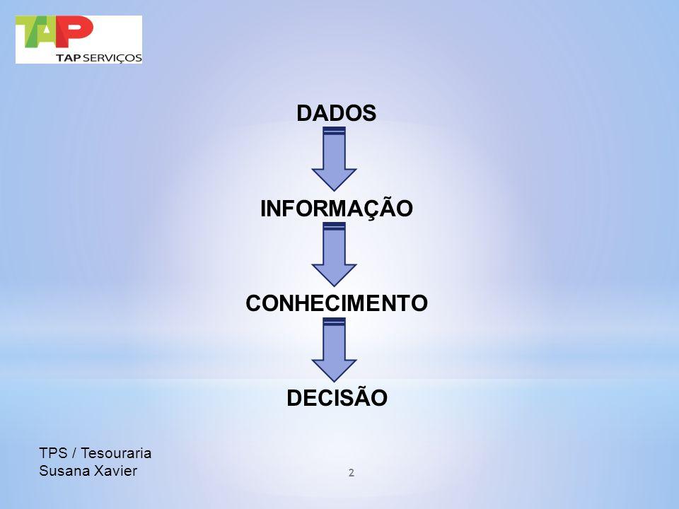 DADOS INFORMAÇÃO CONHECIMENTO DECISÃO TPS / Tesouraria Susana Xavier 2