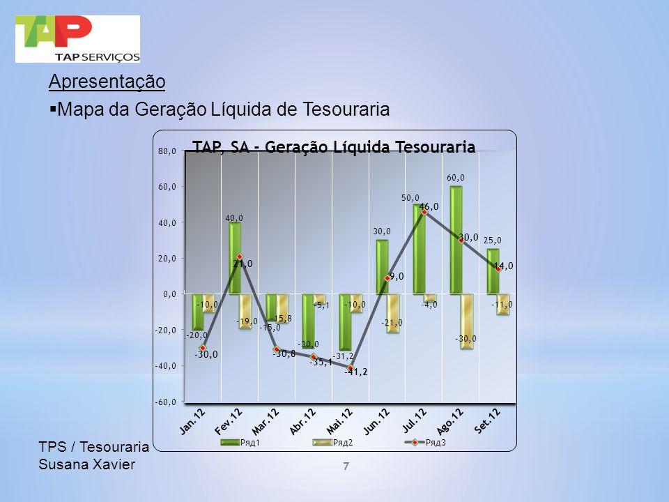 Apresentação Mapa da Geração Líquida de Tesouraria TPS / Tesouraria Susana Xavier 7