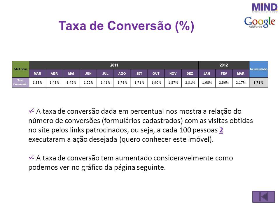 Taxa de Conversão (%) - A taxa de conversão dada em percentual nos mostra a relação do número de conversões (formulários cadastrados) com as visitas o
