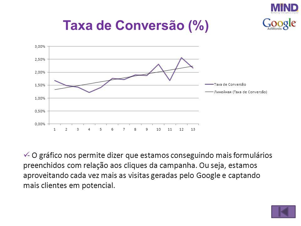 Taxa de Conversão (%) - O gráfico nos permite dizer que estamos conseguindo mais formulários preenchidos com relação aos cliques da campanha. Ou seja,