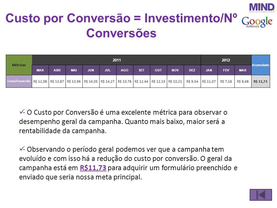 Custo por Conversão = Investimento/Nº Conversões - O Custo por Conversão é uma excelente métrica para observar o desempenho geral da campanha. Quanto