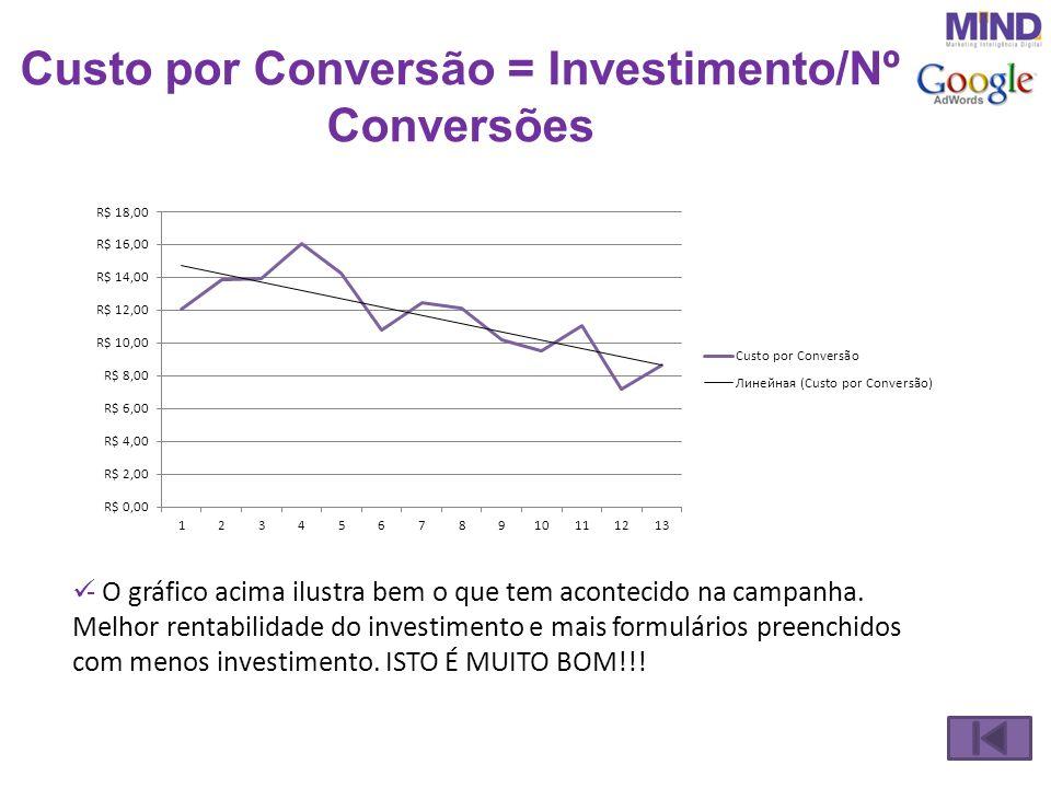 Custo por Conversão = Investimento/Nº Conversões - O gráfico acima ilustra bem o que tem acontecido na campanha. Melhor rentabilidade do investimento