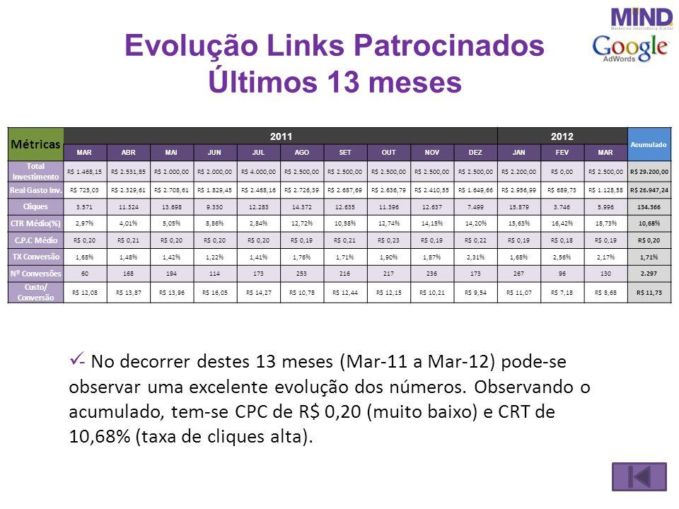 Evolução Links Patrocinados Últimos 13 meses - No decorrer destes 13 meses (Mar-11 a Mar-12) pode-se observar uma excelente evolução dos números. Obse