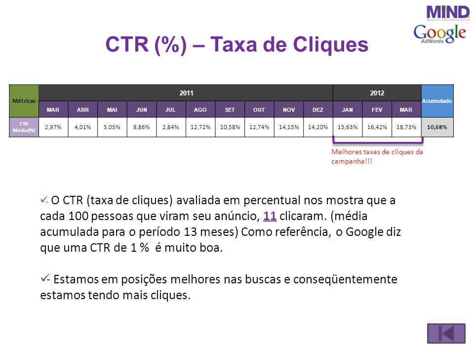 CTR (%) – Taxa de Cliques - O CTR (taxa de cliques) avaliada em percentual nos mostra que a cada 100 pessoas que viram seu anúncio, 11 clicaram. (médi
