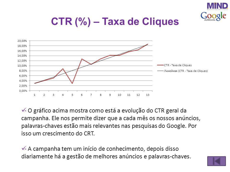 CPC Médio (Custo por Clique) em R$ - O C.P.C (Custo por clique médio) do período foi de R$0,20.